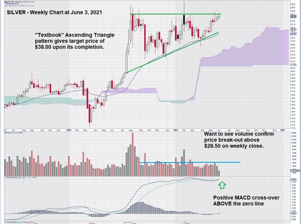 Silver Weekly Chart June 3, 2021 Ascending Triangle