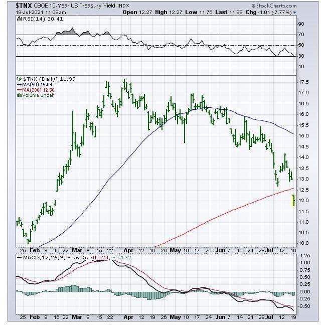 TNX declines below 200-day moving average