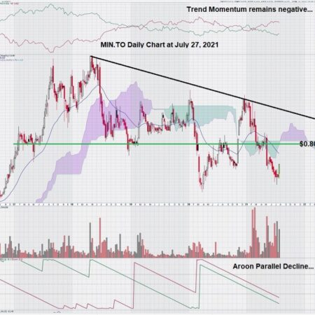excelsior mining stock chart analysis