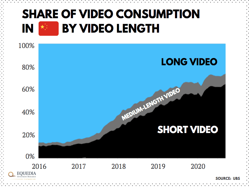 share of video commerce in China