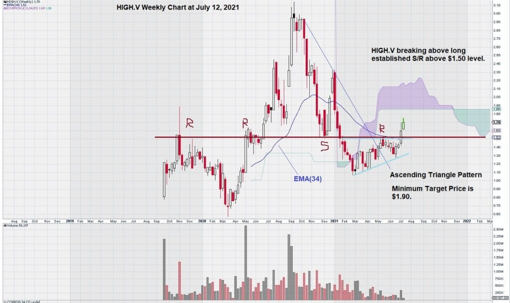 weekly chart for HighGold Mining