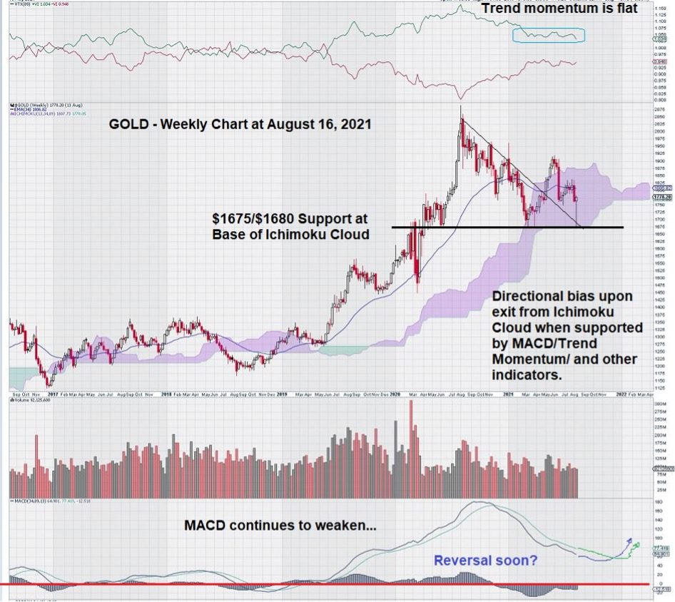 weekly gold chart August 2021