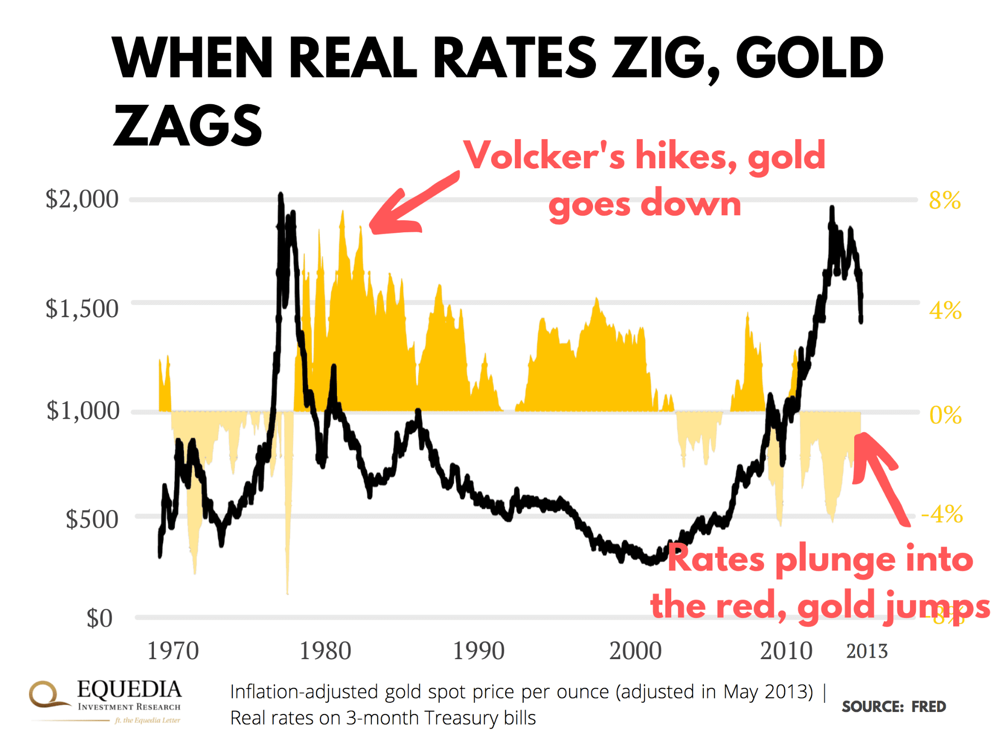 real rates and gold