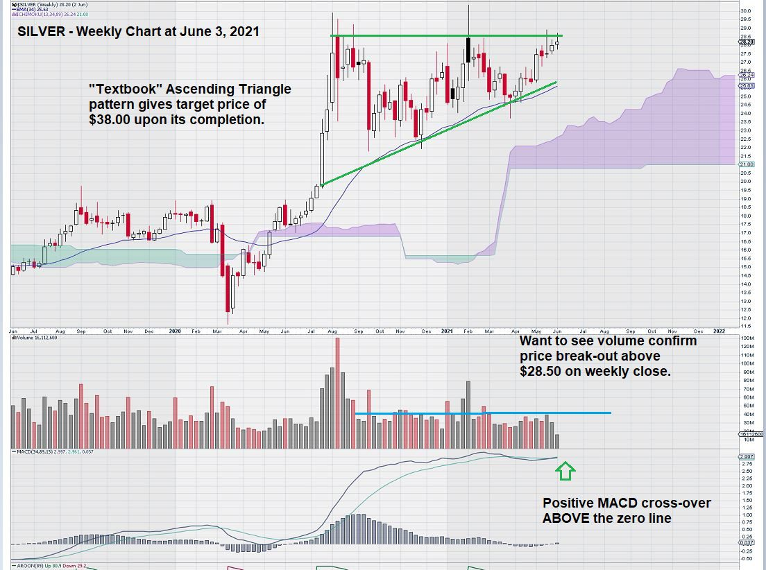 silver weekly chart Aug 31, 2021
